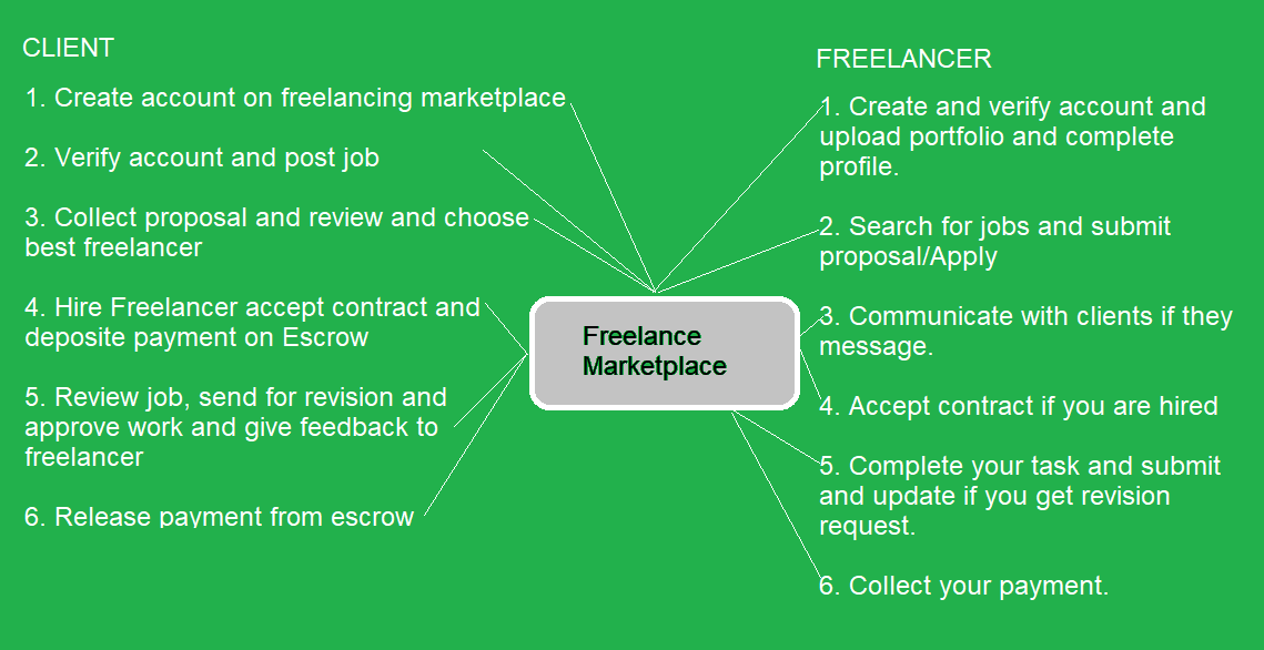 how freelancing works