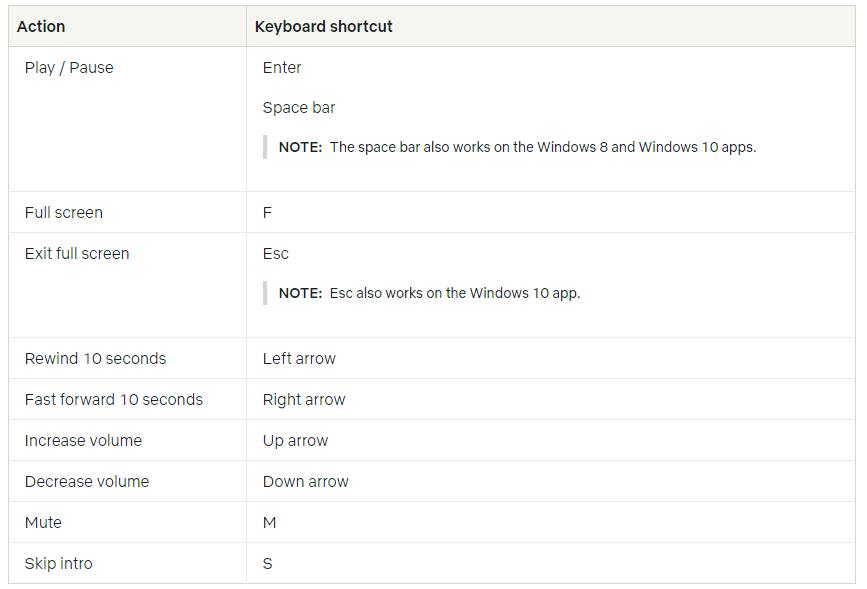 netflix keyboard shortcut
